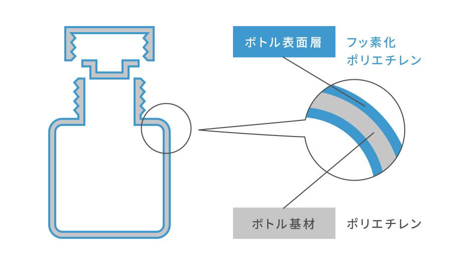 フロロバリアー容器の断面モデル