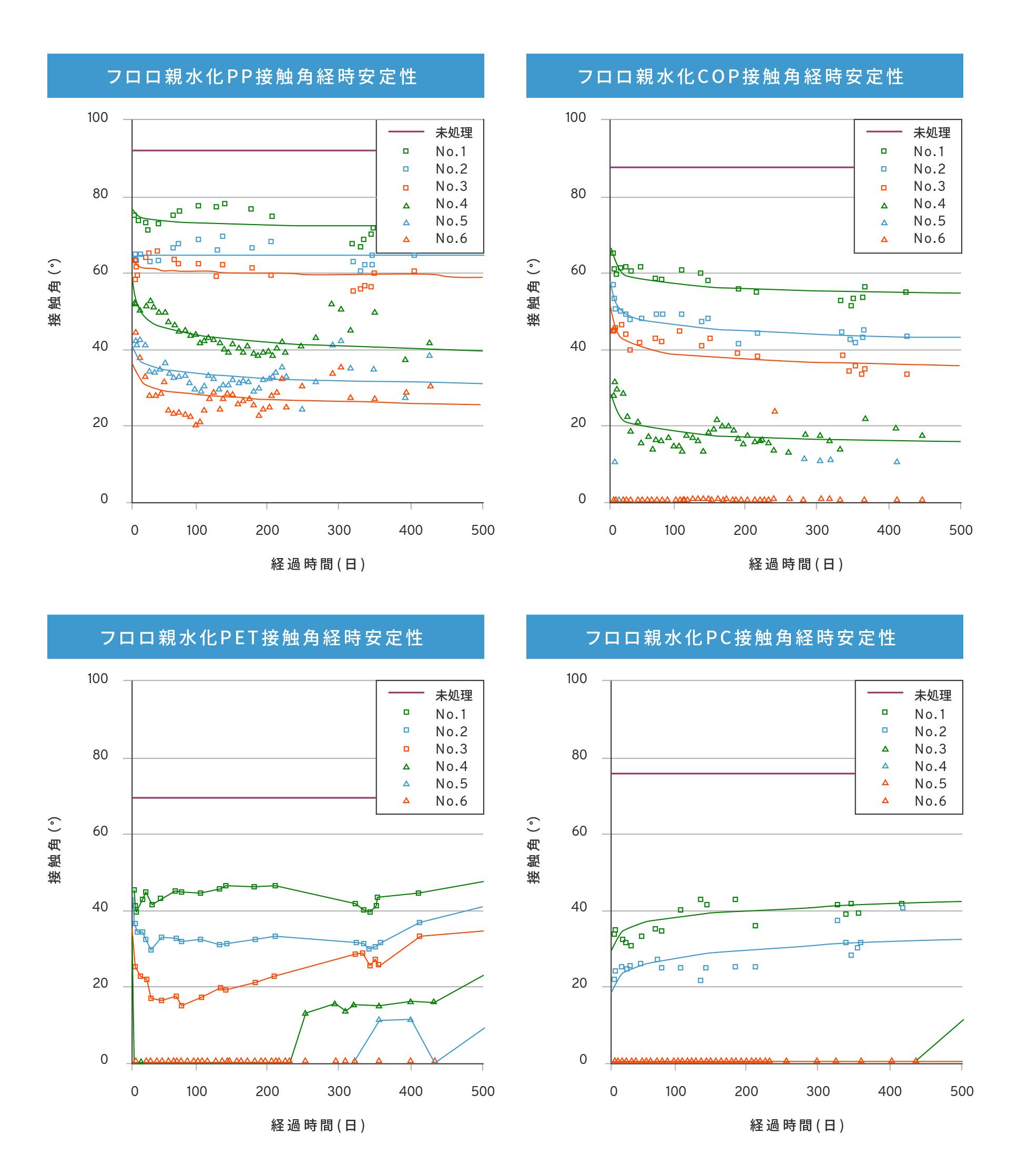 フロロ親水化の長期安定性