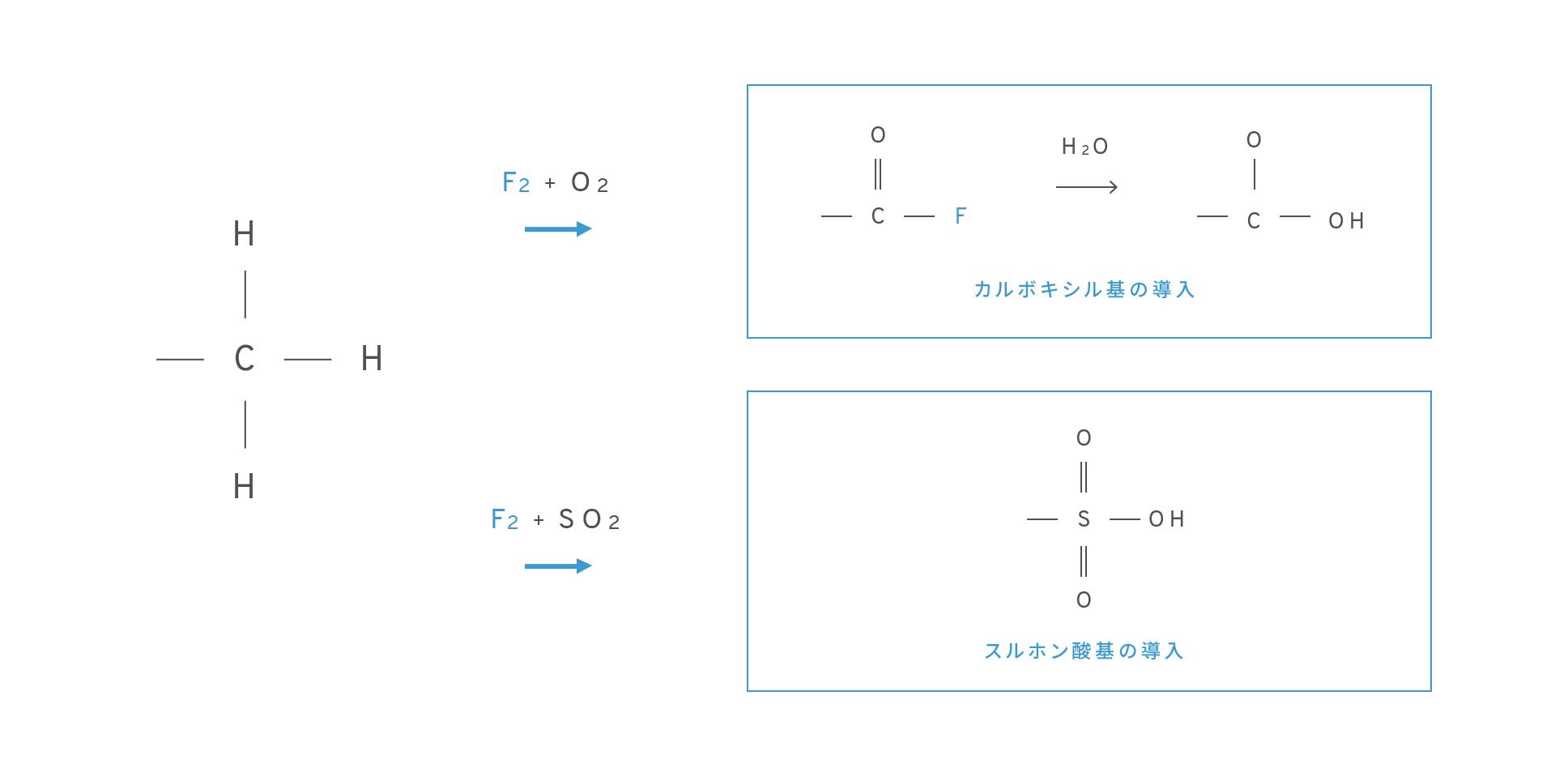 親水化(フロロ親水化処理)