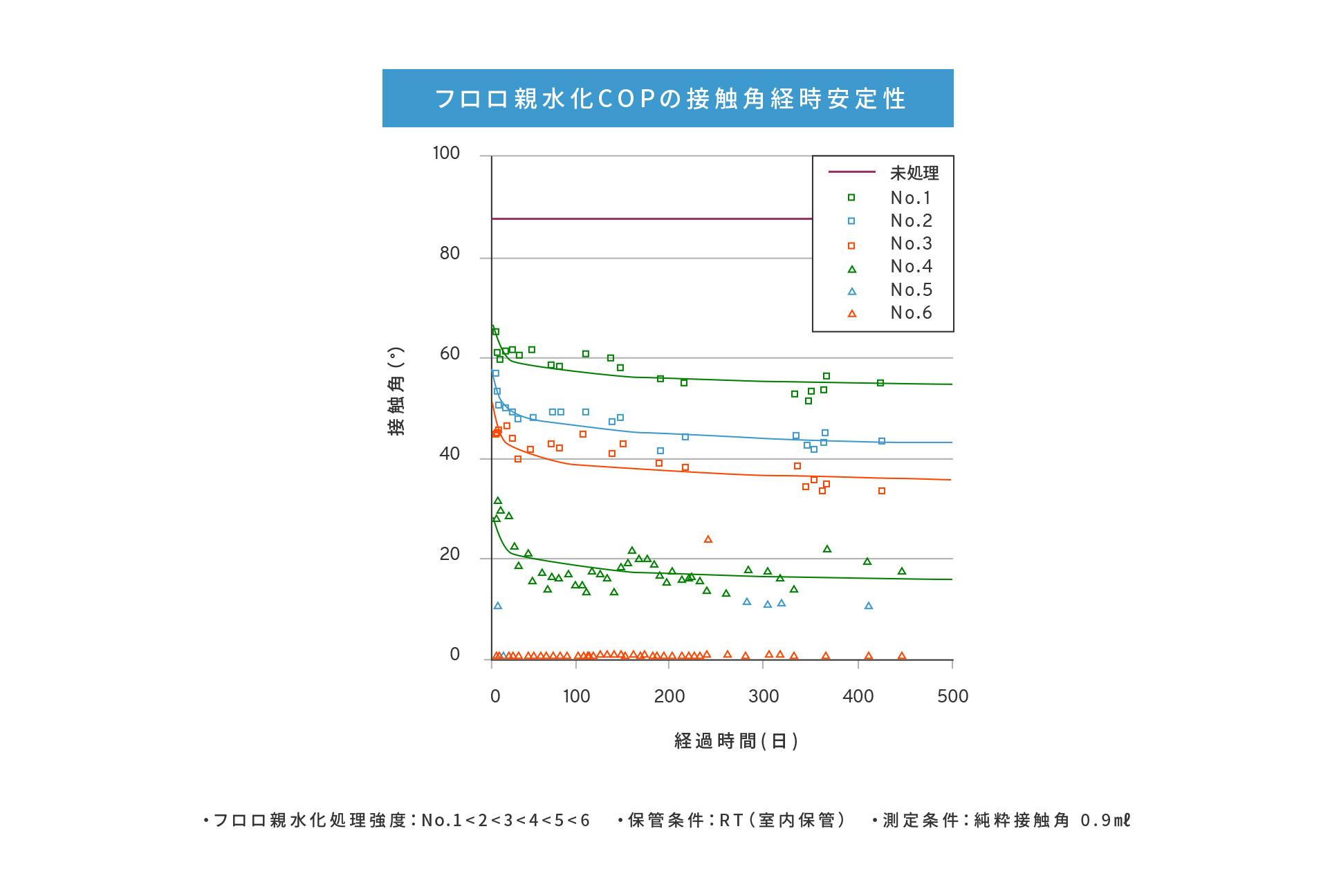 効果の長期安定性