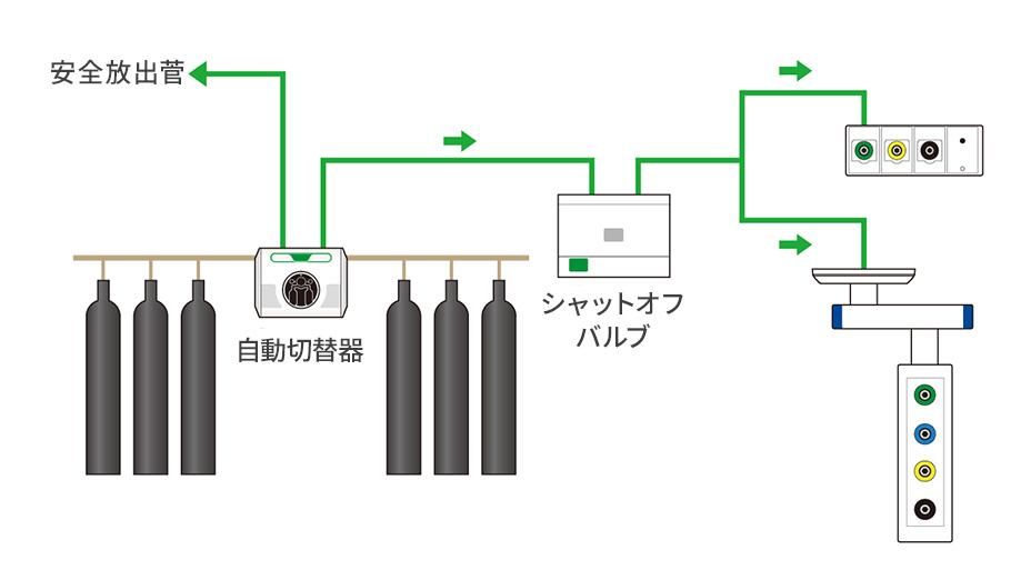 ボンベ供給源設備