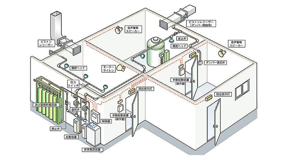 CO2消火設備