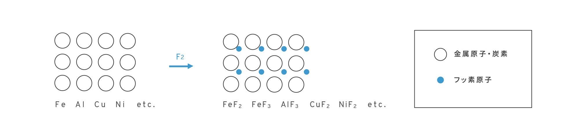 無機物質では基材のフッ素化物表面を作成します