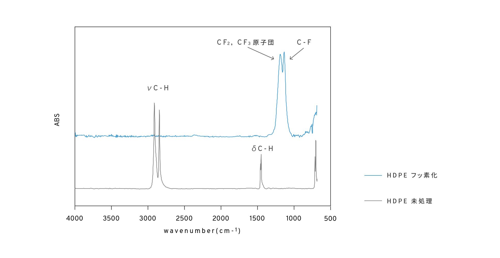 HDPEのフッ素化前後のFT-IRの測定結果