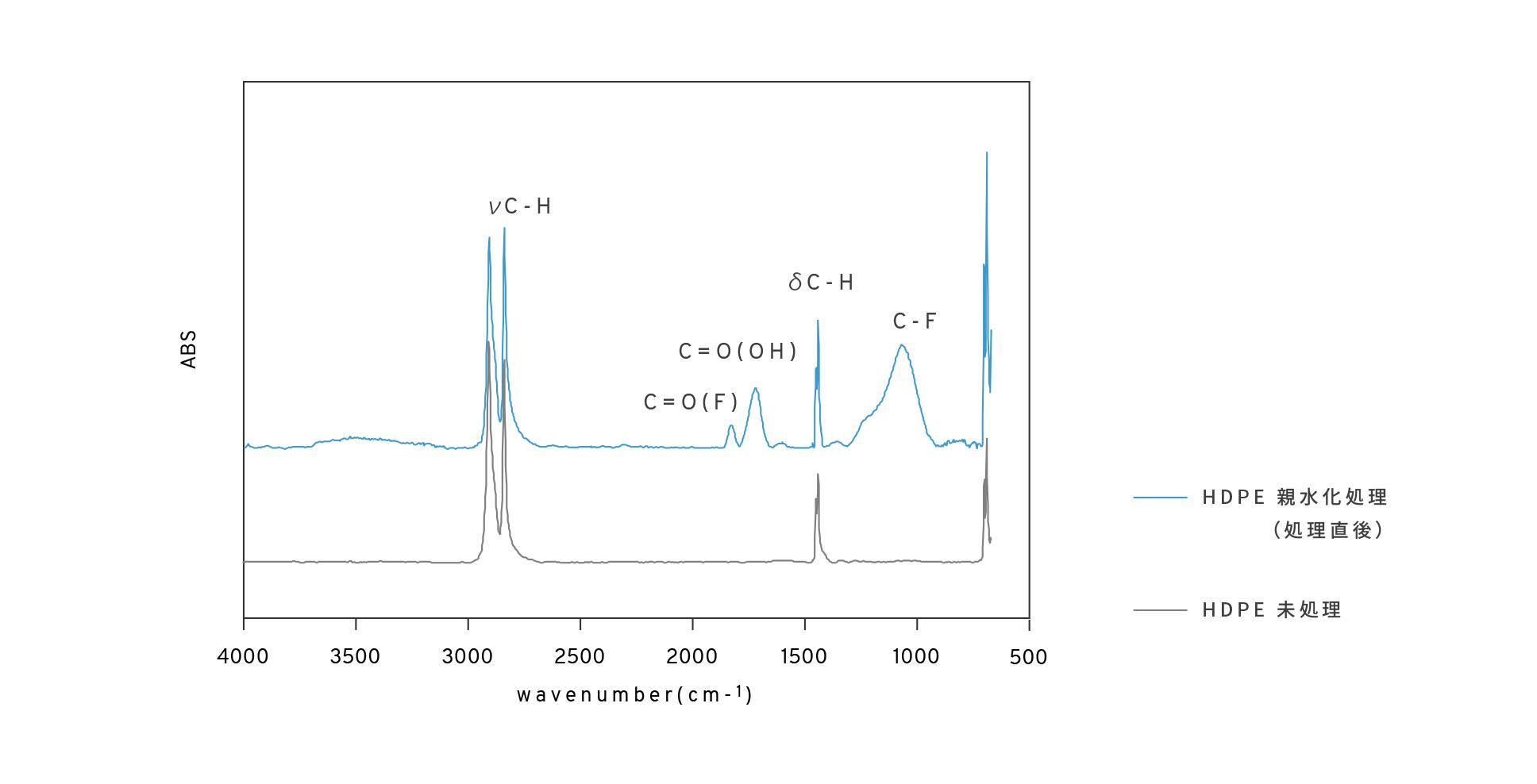 HDPEの親水化前後のFT-IRの測定結果