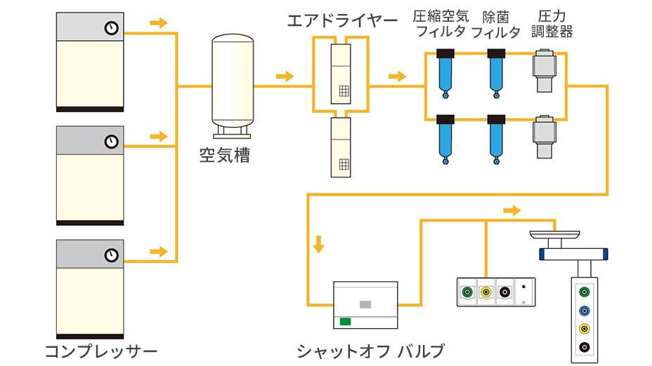 圧縮空気供給設備
