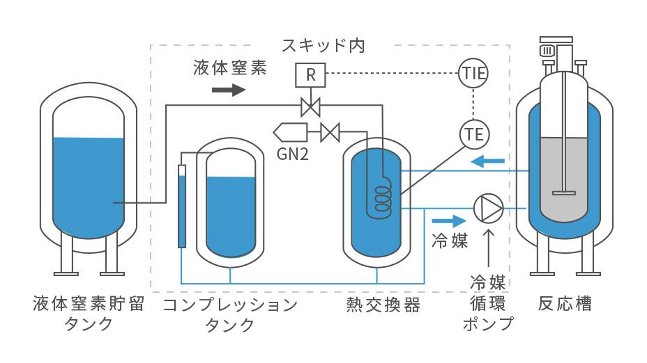 間接式冷却ユニット