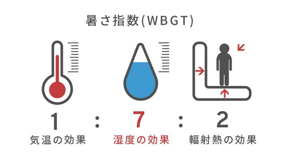 熱中症対策セミナー